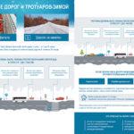 ОНФ подготовил памятку, посвященную содержанию дорог и тротуаров зимой